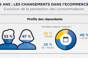 Infographie E-commerce one to one 2015